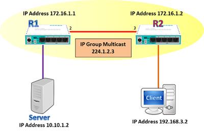Mikrotik ID : Streaming Video dengan Multicast (PIM) Routing