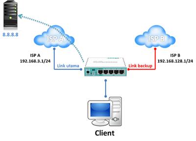 Mikrotik ID : Fail Over dengan Recursive Gateway